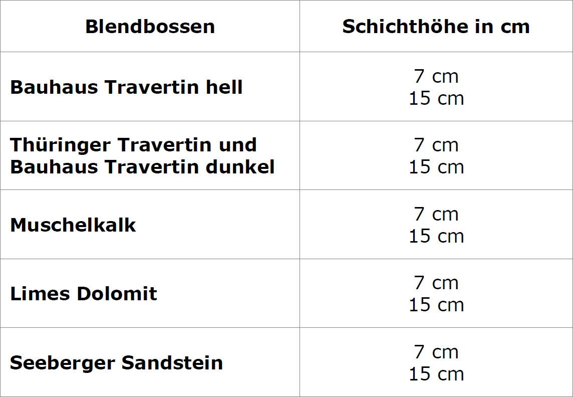 Tabelle der Produktspezifikation von TRACO Blenbossen