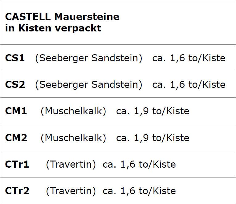 Castell Mauersteine Produktspezifikationen von TRACO