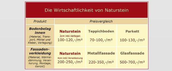 Die Wirtschaftlichekti von Naturstein