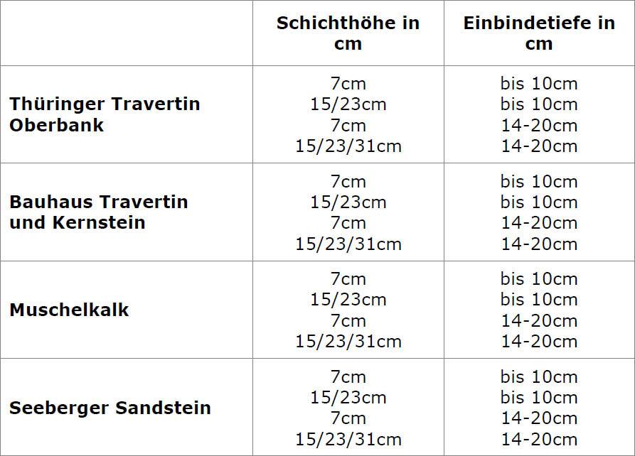 Tabelle der Produktspezifizierungen von TRACO Schichtbossen