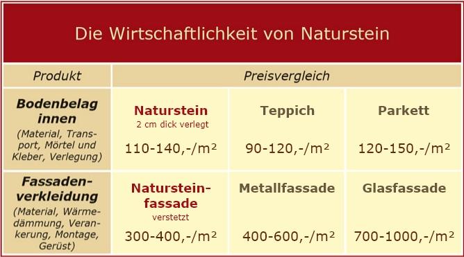 Die Wirtschaftlichkeit von Naturstein von TRACO